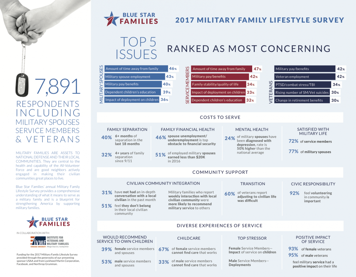 Blue Star Families Top 5 Issues