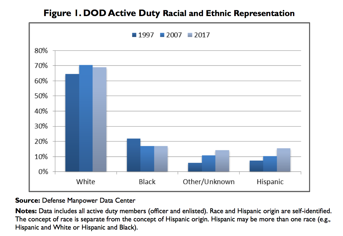 DoD Active Duty Racial and Ethnic Representation chart from the Defense Manpower Data Center