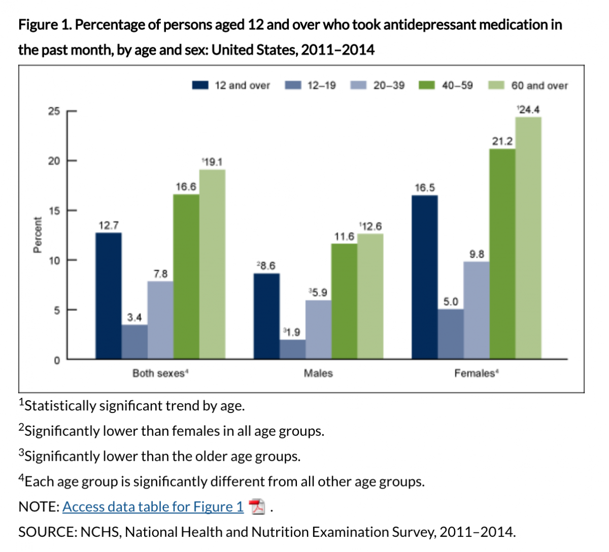 Anti-Depressant use in the United States, 2011-2014 from NCHS
