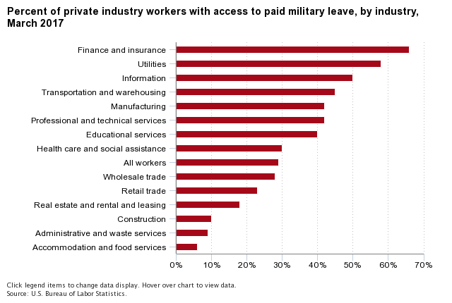 Military Leave by Industry