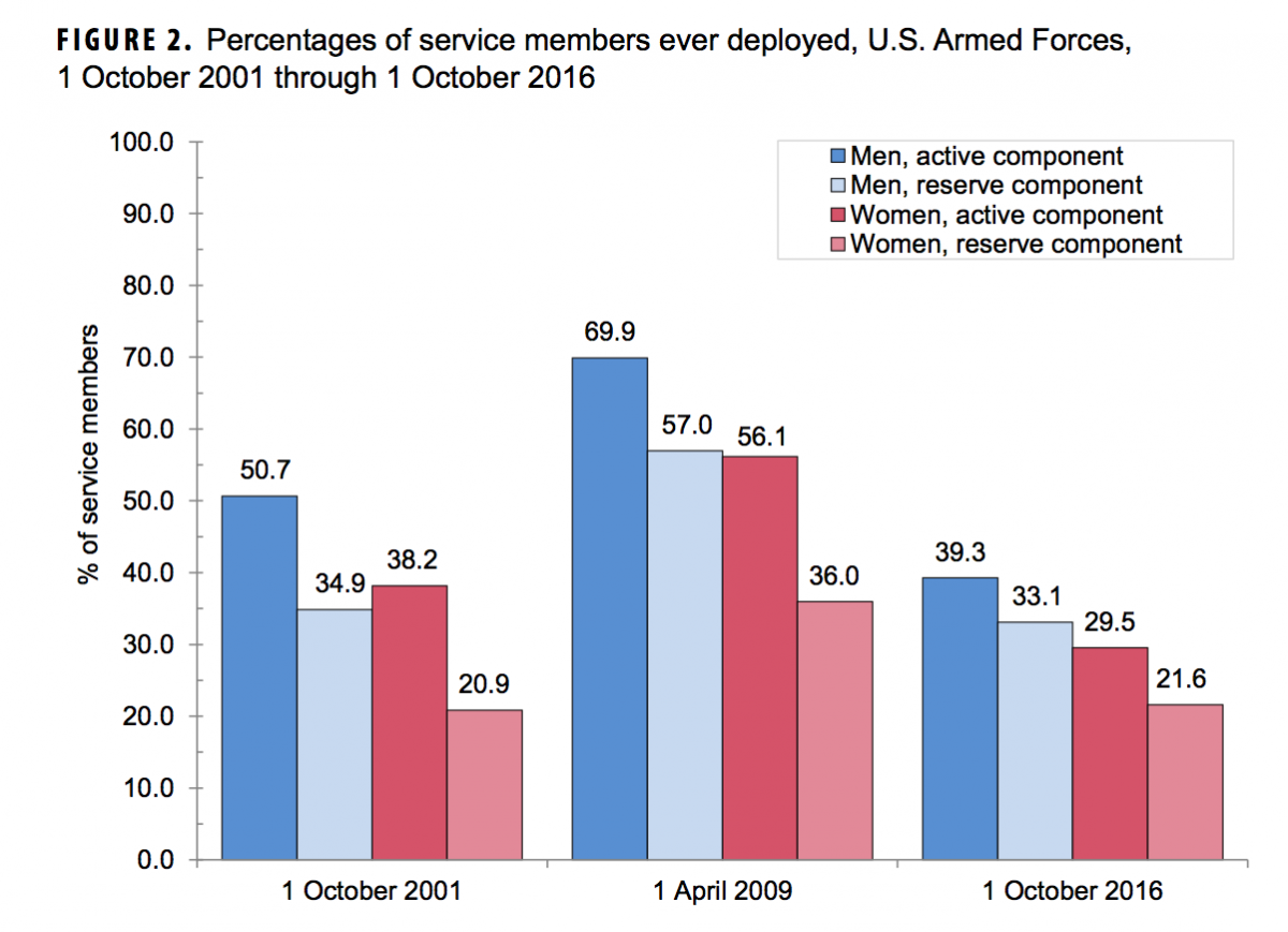 percentage of service members ever deployed