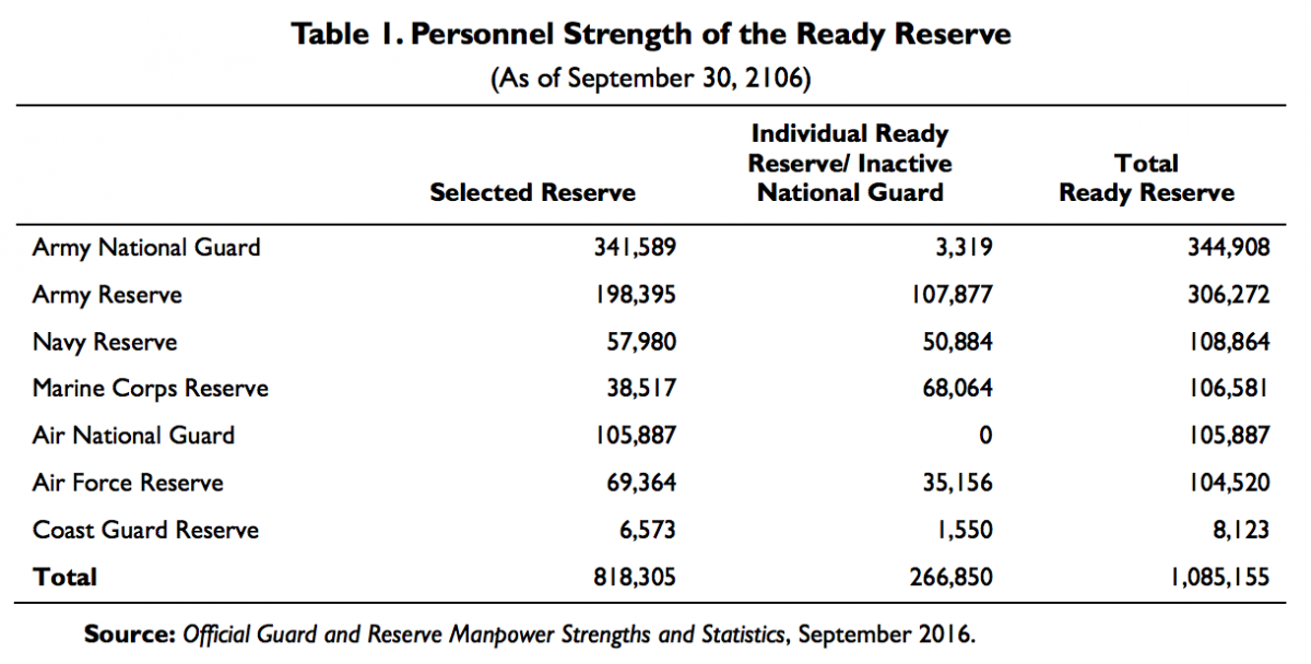 personnel strength of the ready reserve